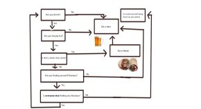 Friday Flow Chart